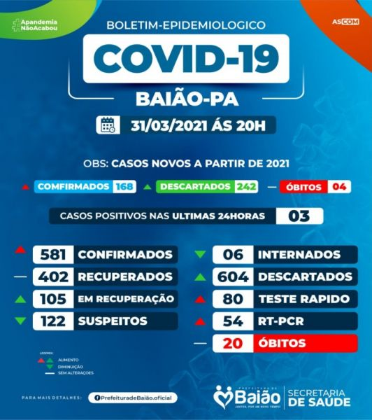 Boletim COVID-19 (31/03/2021) - Prefeitura Municipal de Baião